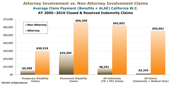 An image of the CWCI's graph of attorney involvement vs non-attorney involvement cost of claims.