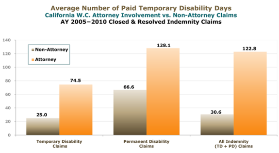 A graph showing the average number of paid temporary disability days for California w.c. attorney involvement and non-attorney claims.