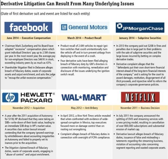 Image describing the derivative litigation suits of Facebook, HP, Target GM, JP Morgan Chase, Walmart, and Netflix