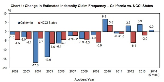 A chart showing the change in estimated indemnity claim frequency for California and NCCI states 2002 through 2014.