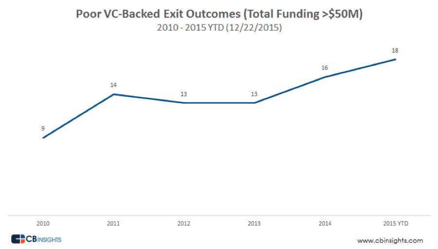 VC graph