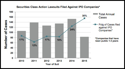 Securities Class Action Lawsuits Filed Against IPO Companies