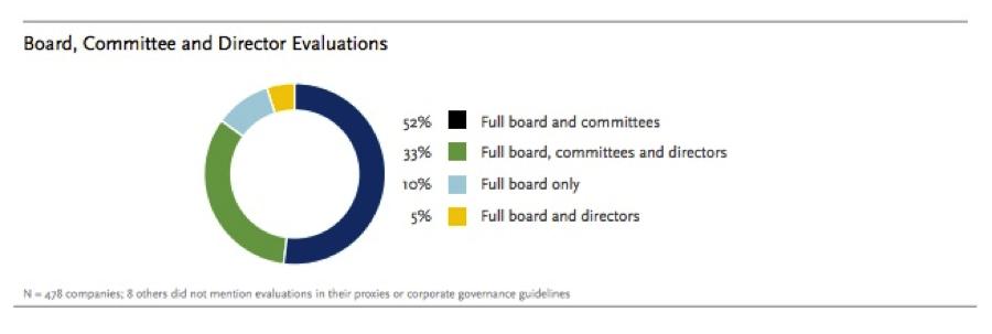 Board Committee-2