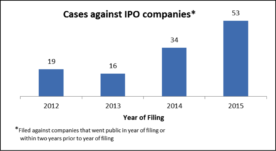Cases against IPOs