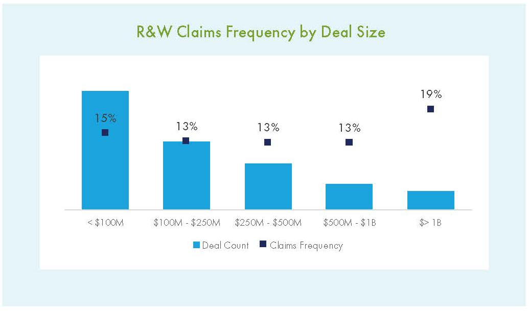RW Claims Frequency2