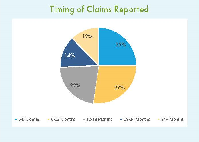 Timing of Claims3