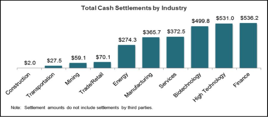 cash settlements