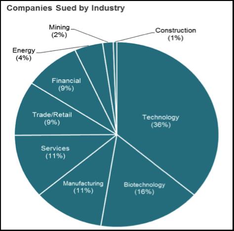 companiesSuedbyIndustry