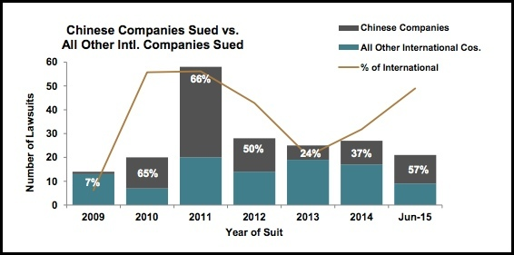 databox mid-year report chinese companies