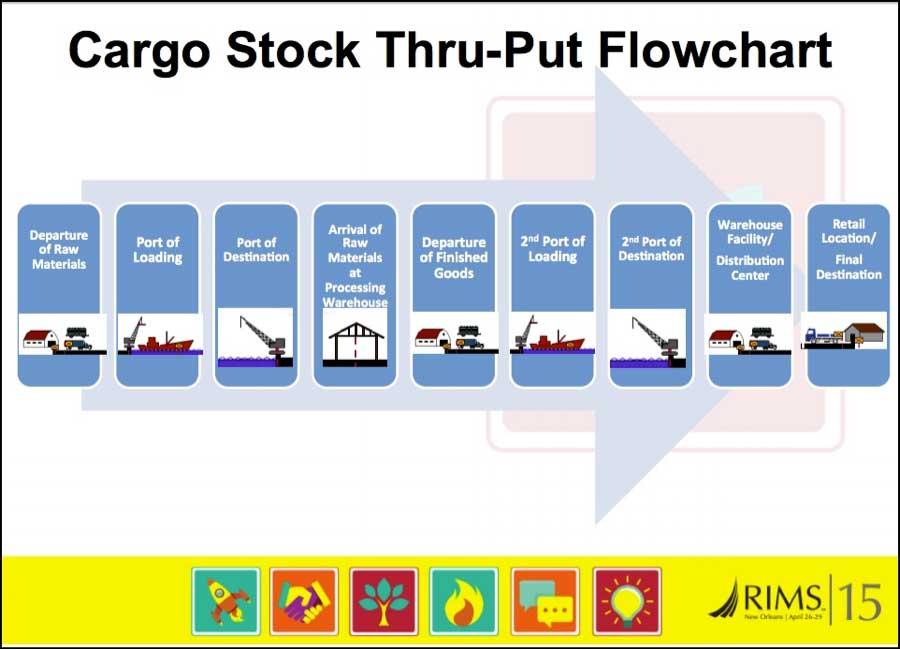 cargo graph
