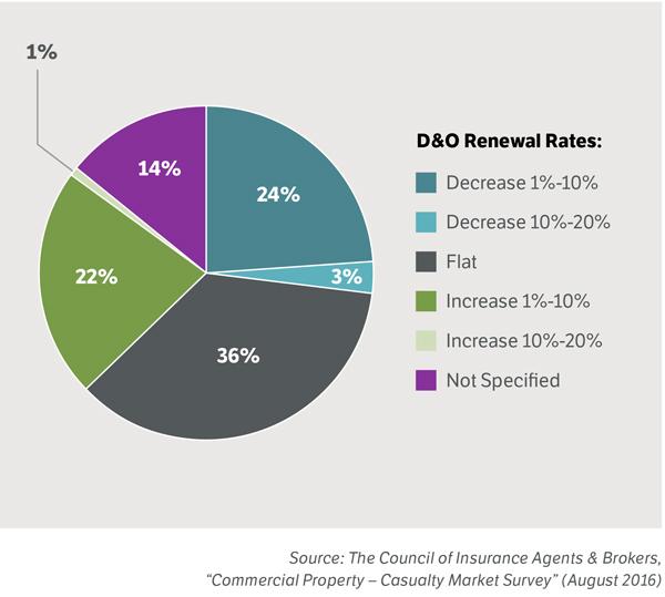 D&O Renewal Rates 2016