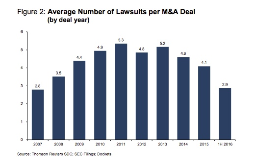 average number of lawsuits
