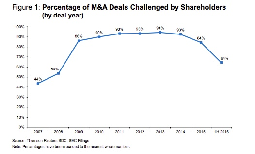 Percentage M&A Deals Challenged