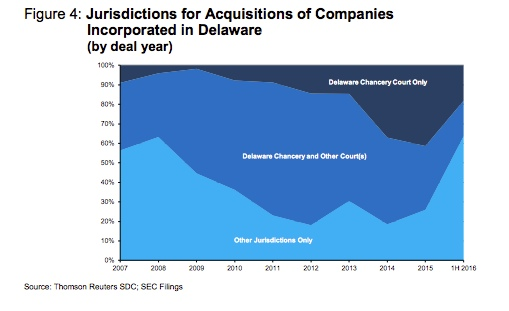 Jurisdictions for Acquisitions of Companies