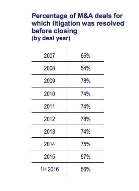 Percentage of Resolved Litigation