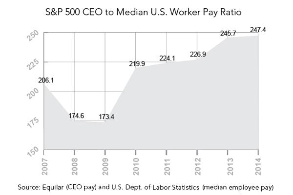CEO Pay Ratio Graph