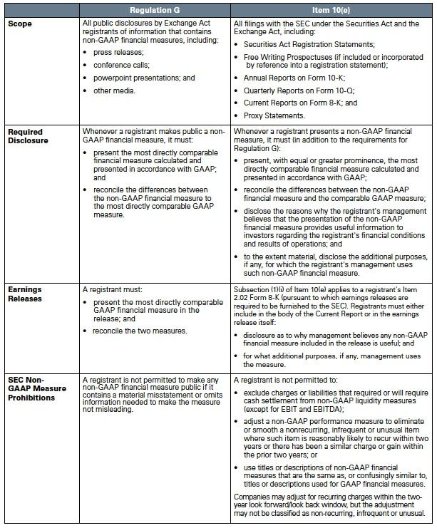 Regulation G Table