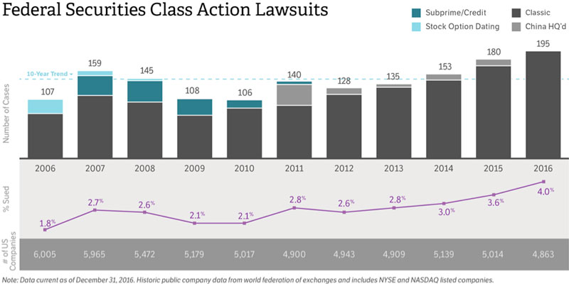 Federal Class Action Lawsuits 2016