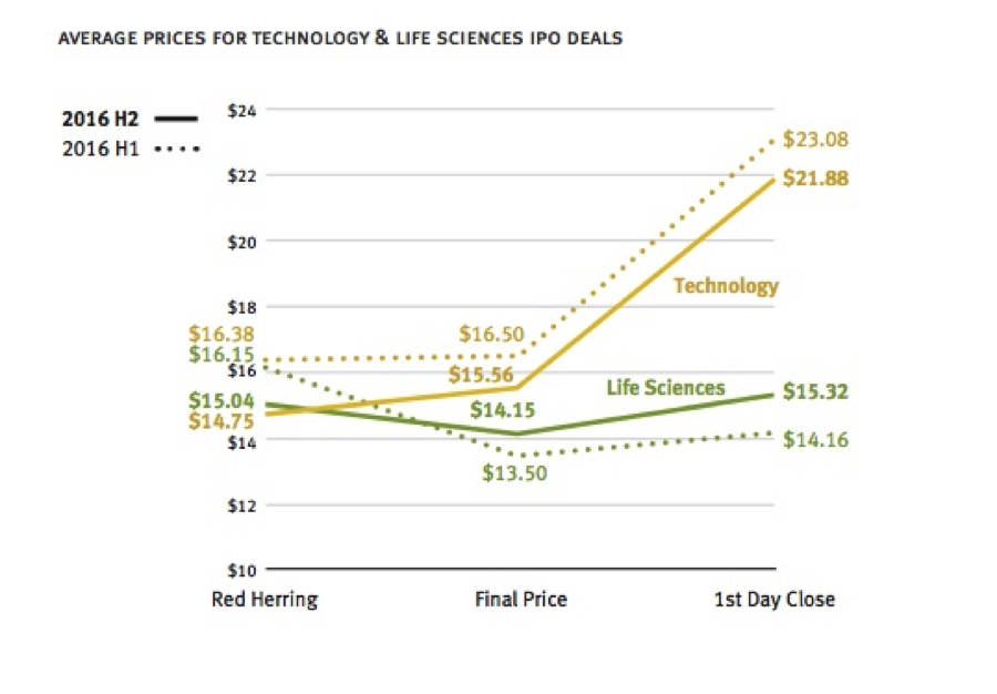 Tech and Life Sciences Prices