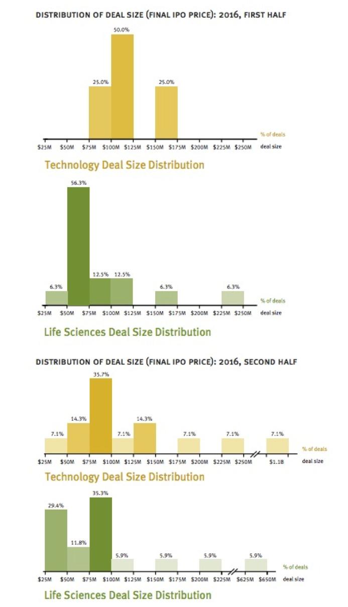 Deal Distribution Graph
