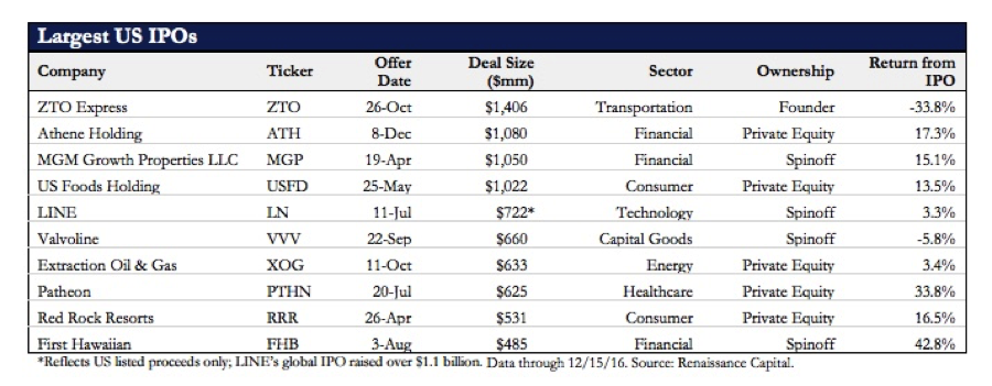 Largest US IPOs