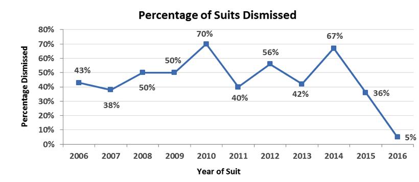 Percent suits dismissed