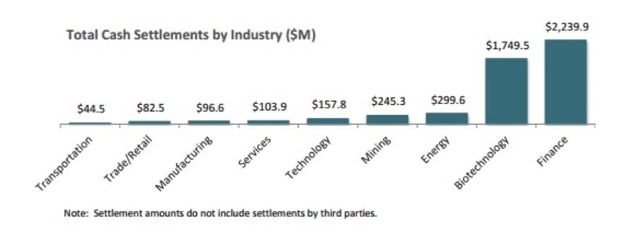 Total cash settlements