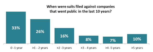 When Suits Were Filed Graph