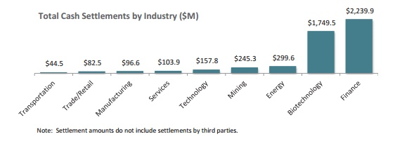 Total Cash Settlements