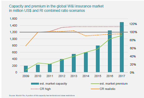 Capacity and Premium in Global WI