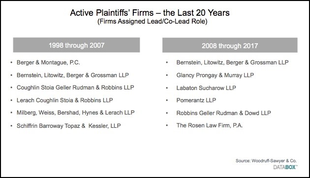 Active Plaintiffs Firms