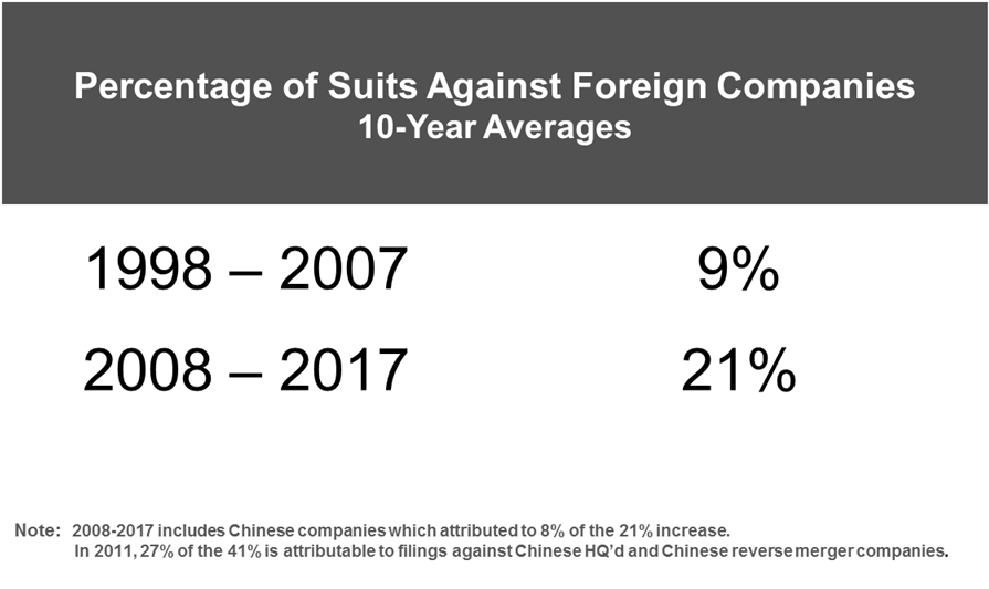 Percent of Suits Foreign Companies