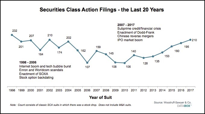 Securities Class Actions - Last 20 Years