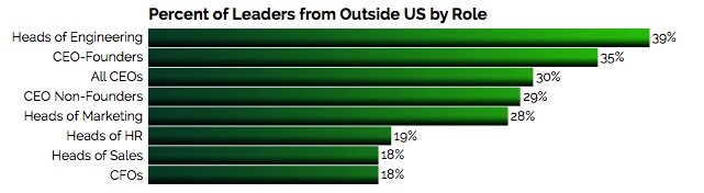 Leaders outside the US
