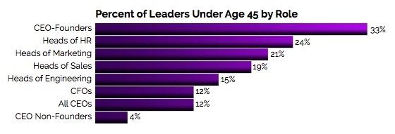 Percentage Founder CEOs