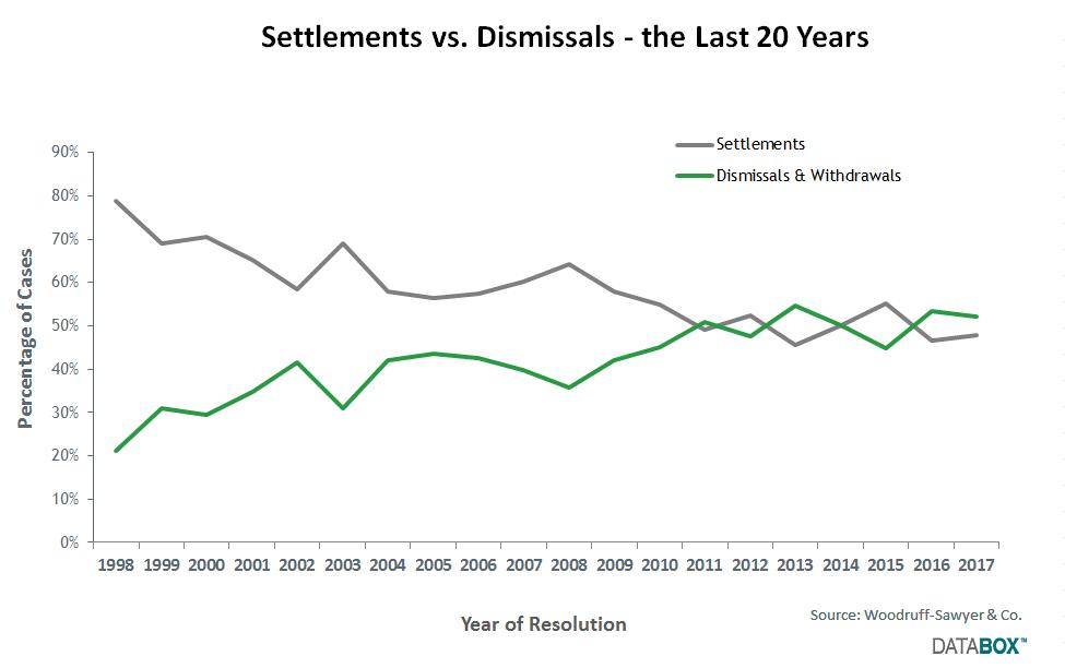 Settlements vs. Dismissals