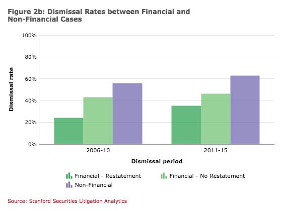Dismissal Rates Bar Charts