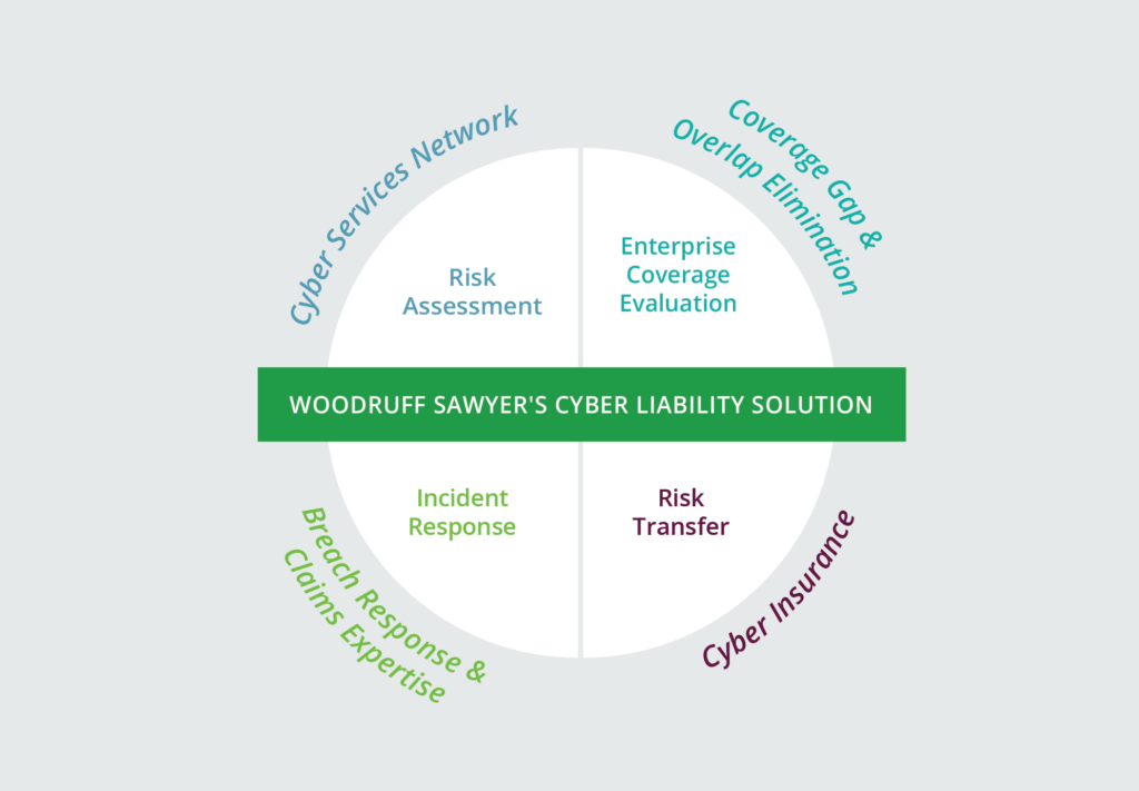 Circular quadrant graphic showing Woodruff Sawyer's Cyber Liability Insurance Solution: Risk Assessment, Enterprise Coverage Evaluation, Incident Response, Risk Transfer