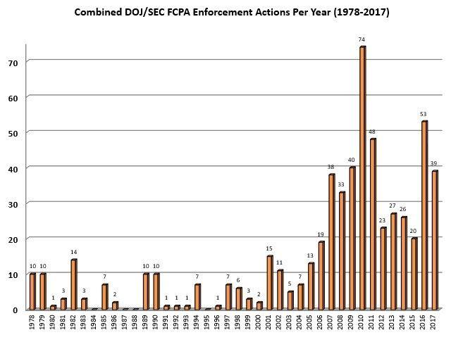 Combined DOJ/SEC FCPA Enforcement