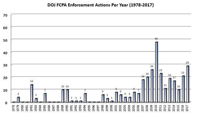 DOJ FCPA Enforcement Per Year