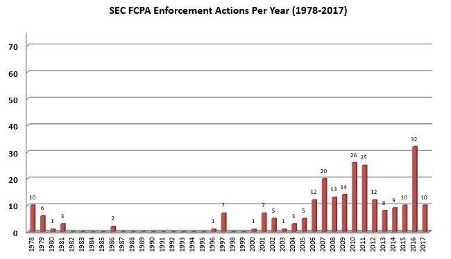 SEC Enforcement Actions