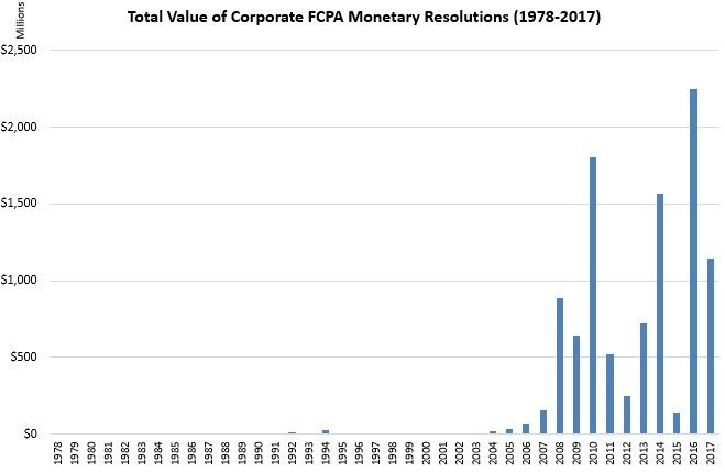 Total Value of Corporate FCPA