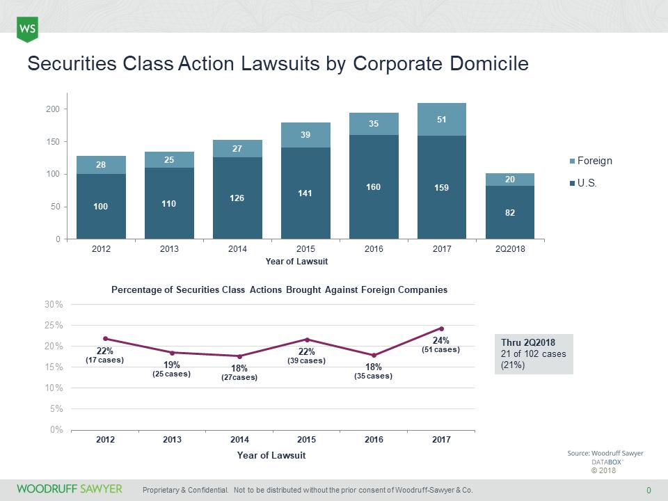 Lawsuits by Corporate Domicile