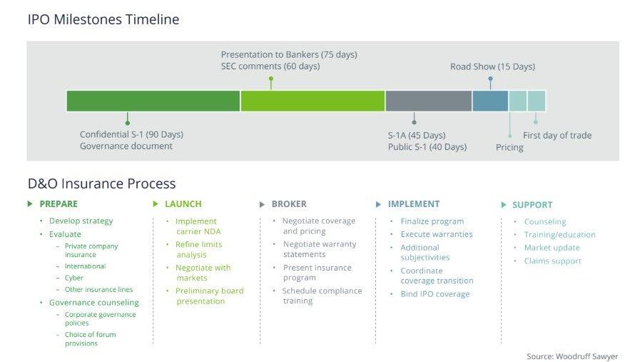 IPO Milestones