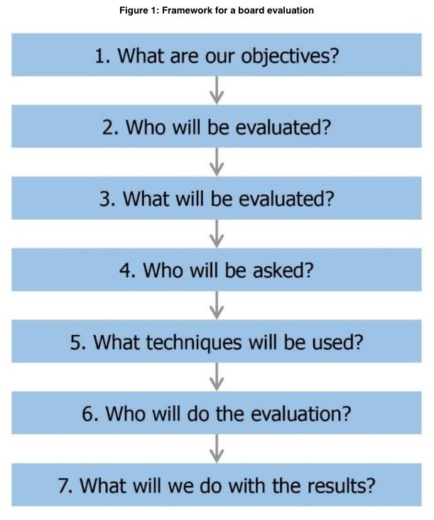 Framework for a board evaluation in seven steps. 1 What are our objectives? 2 Who will be evaluated? 3 What will be evaluated? 4 Who will be asked? 5 What techniques will be used? 6 Who will do the evaluation? 7 What will we do with the results?