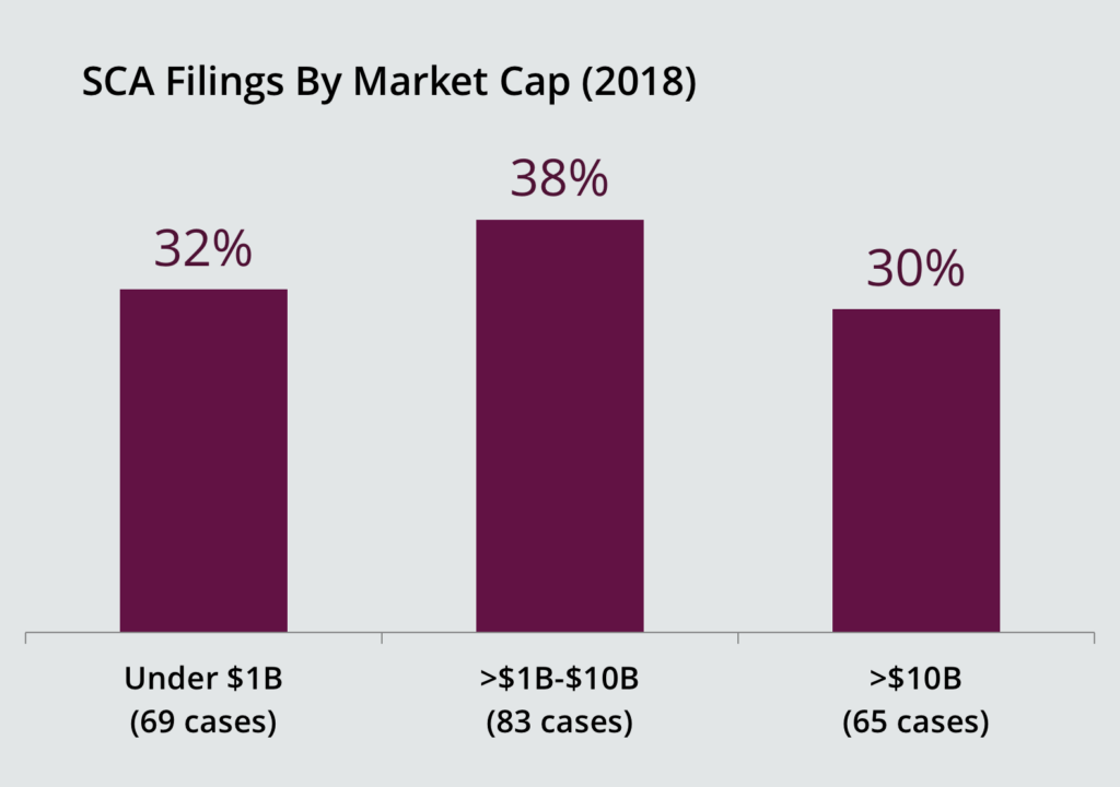 SCA Filings by Market Cap