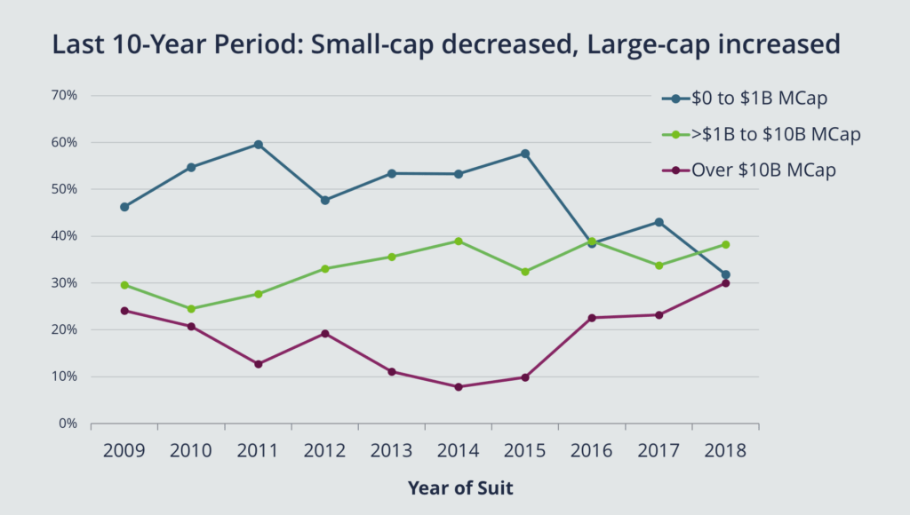 Last 10 Year Period: Small-cap decreased, Large-cap increased
