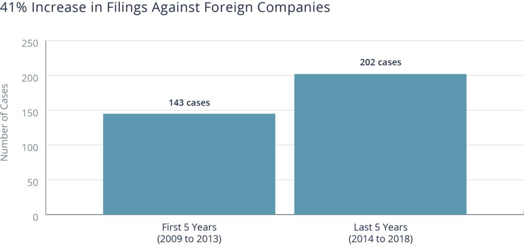 Column chart showing a 41% increase in filings against foreign companies from 2009-2018