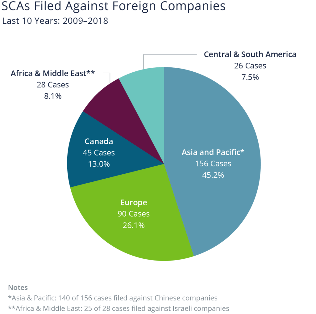 Pie chart showing Asia and Pacific regions have the most securities class action cases filed against foreign companies from 2009-2018