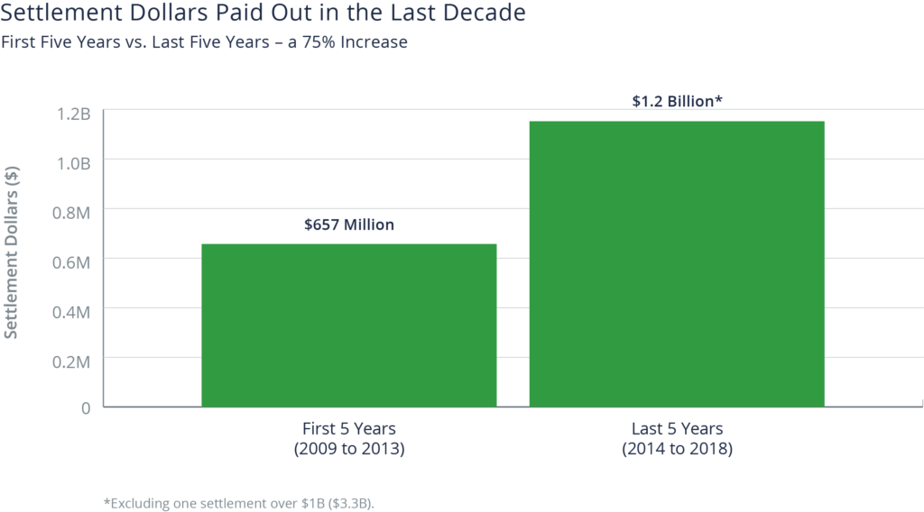 Column chart showing a 75% increase in settlement dollars paid out from 2009-2018